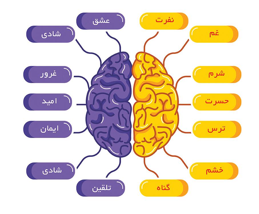 مشاوره نورومارکتینگ
