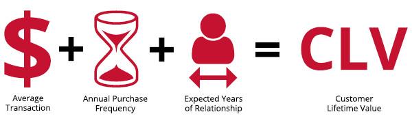 ارزش مشتری در بازاریابی