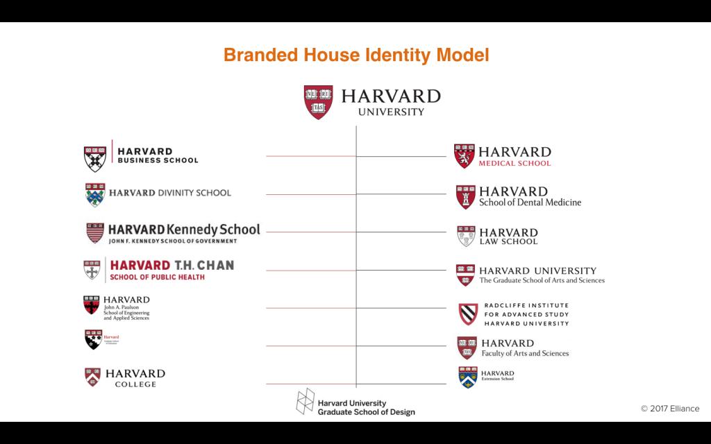 معماری برند دانشگاه هاروارد