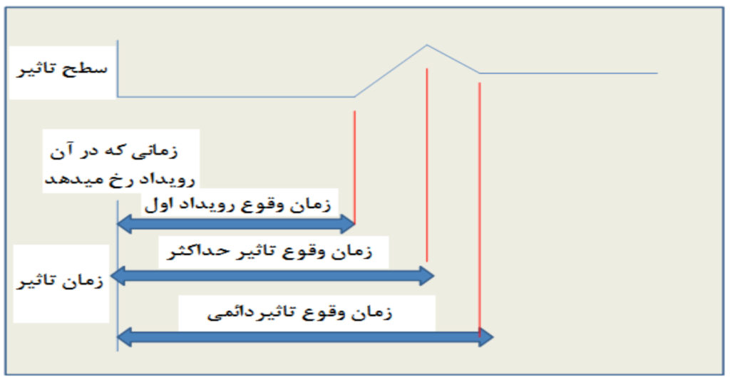 روش تحلیل اثر بر روند