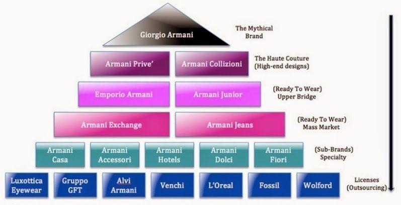 معماری برند لوکس | بازاریابی محصولات لوکس