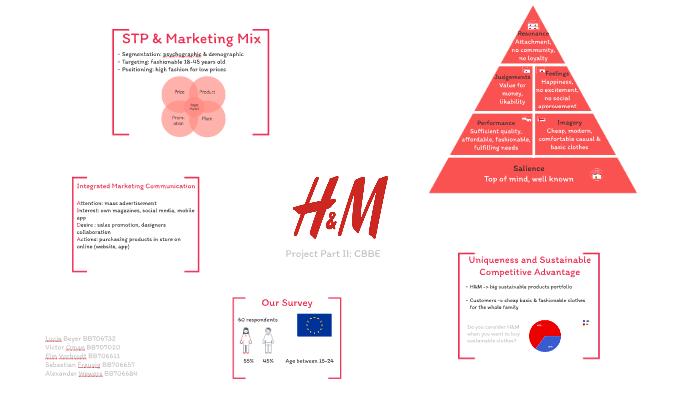 بازاریابی مد و فشن | برندینگ